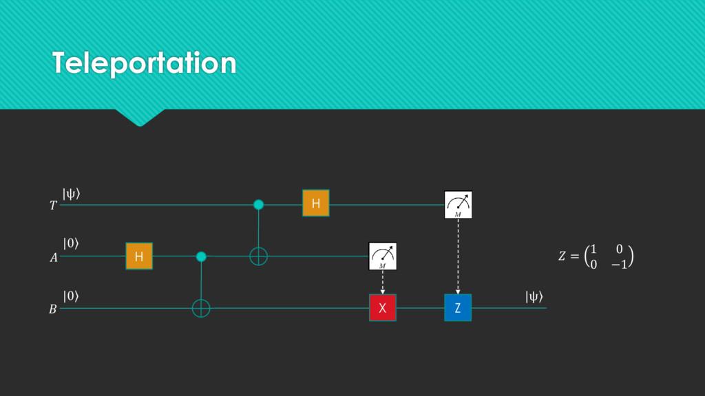 Teleportation | ۧ ψ   H H Z | ۧ ψ ۧ |0 ۧ |0 X  ...