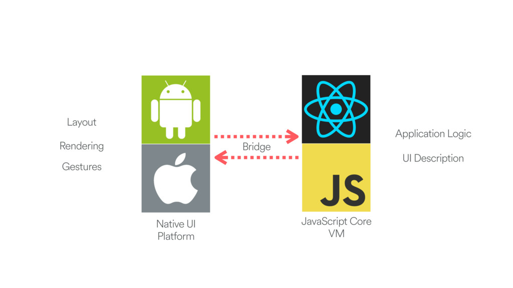 Bridge JavaScript Core VM Native UI Platform La...