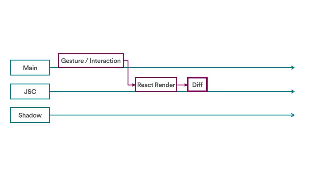Shadow JSC Main Gesture / Interaction React Ren...