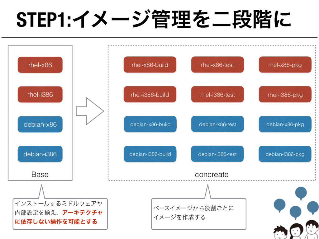 Base STEP1:ΠϝʔδཧΛೋஈ֊ʹ rhel-x86 rhel-i386 debia...
