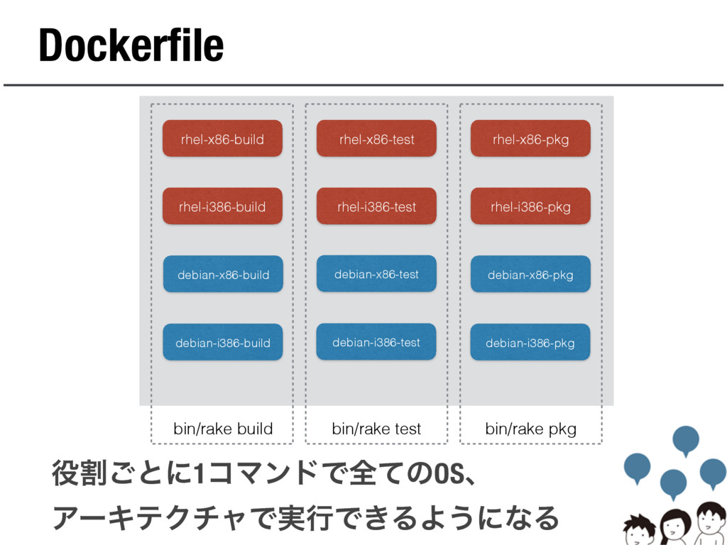 Dockerfile rhel-x86-build rhel-x86-test rhel-x8...