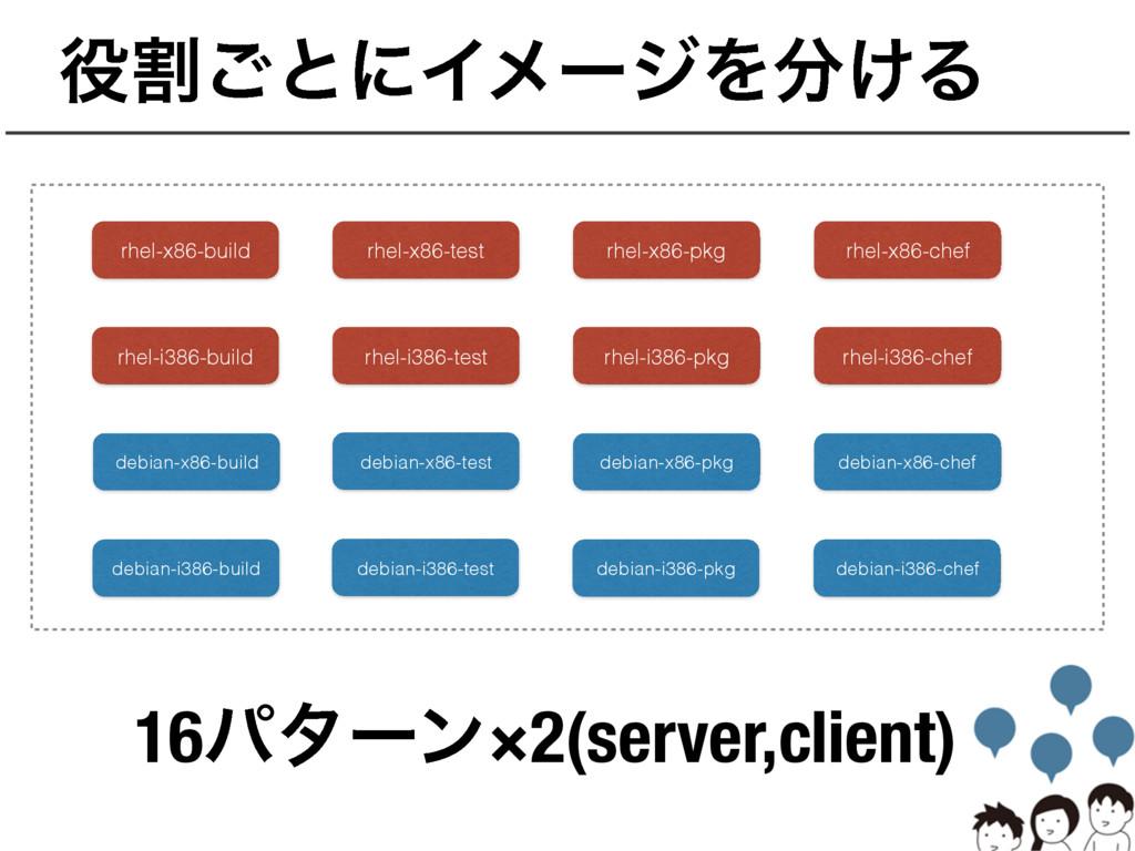 ׂ͝ͱʹΠϝʔδΛ͚Δ rhel-x86-build rhel-x86-test rhel...
