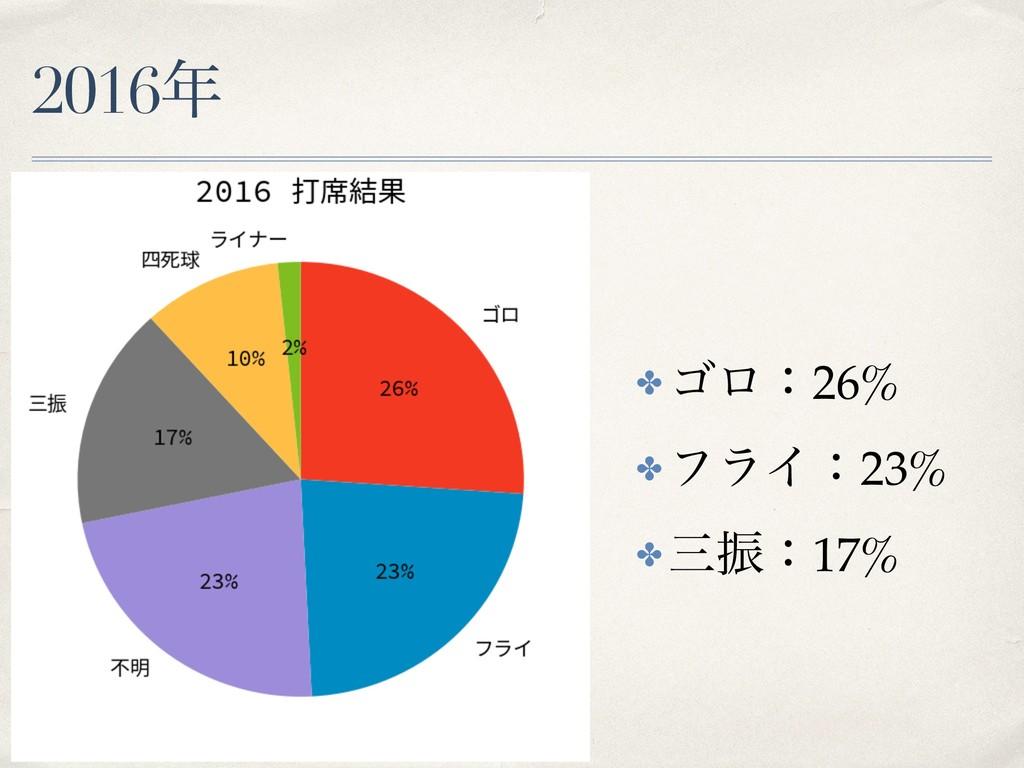 2016 ✤ ΰϩɿ26% ✤ ϑϥΠɿ23% ✤ ৼɿ17%