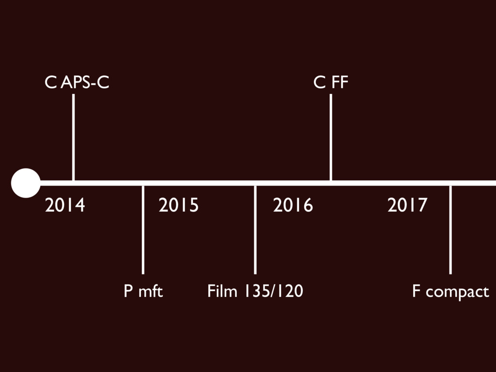 2014 2015 2016 C APS-C 2017 C FF P mft Film 135...