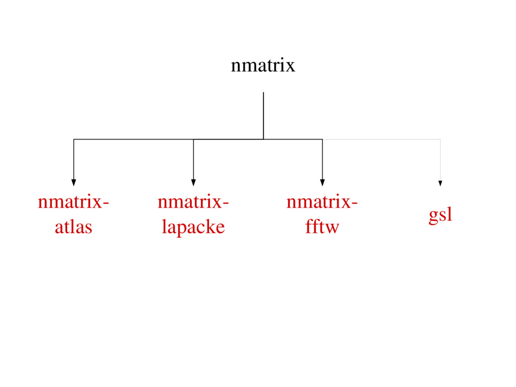 nmatrix nmatrix atlas nmatrix lapacke nmatrix...