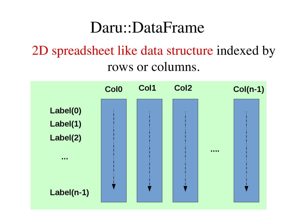 Daru::DataFrame 2D spreadsheet like data struct...