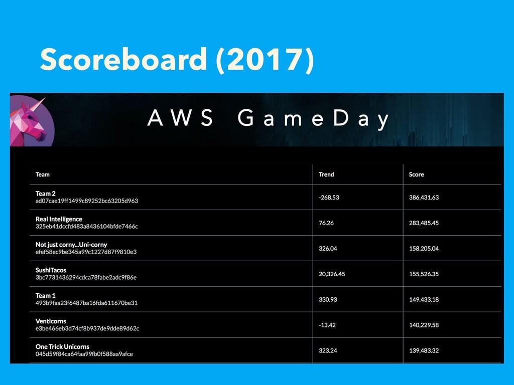Scoreboard (2017)