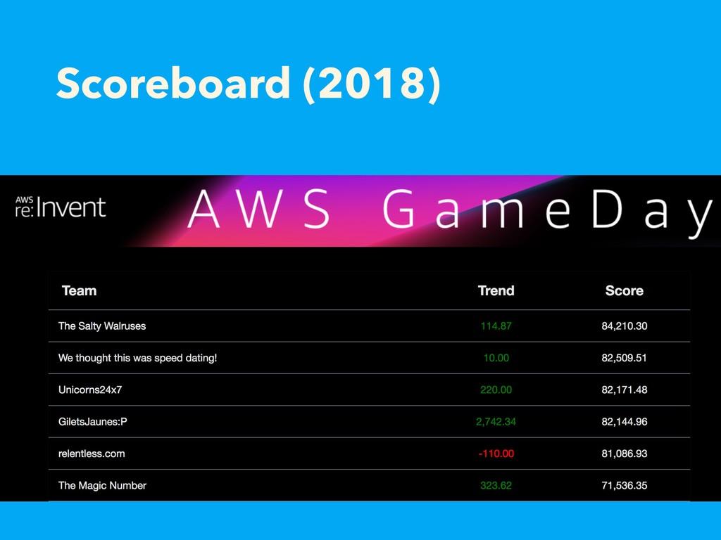 Scoreboard (2018)