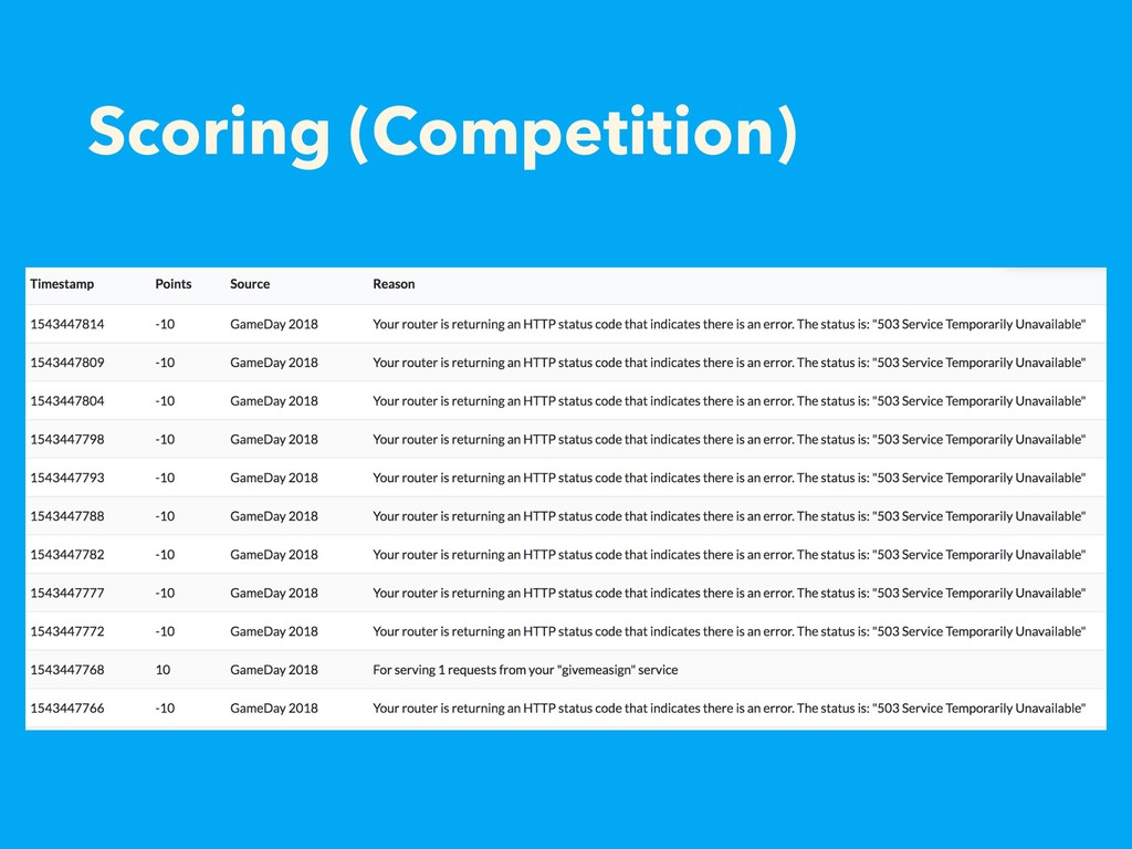 Scoring (Competition)