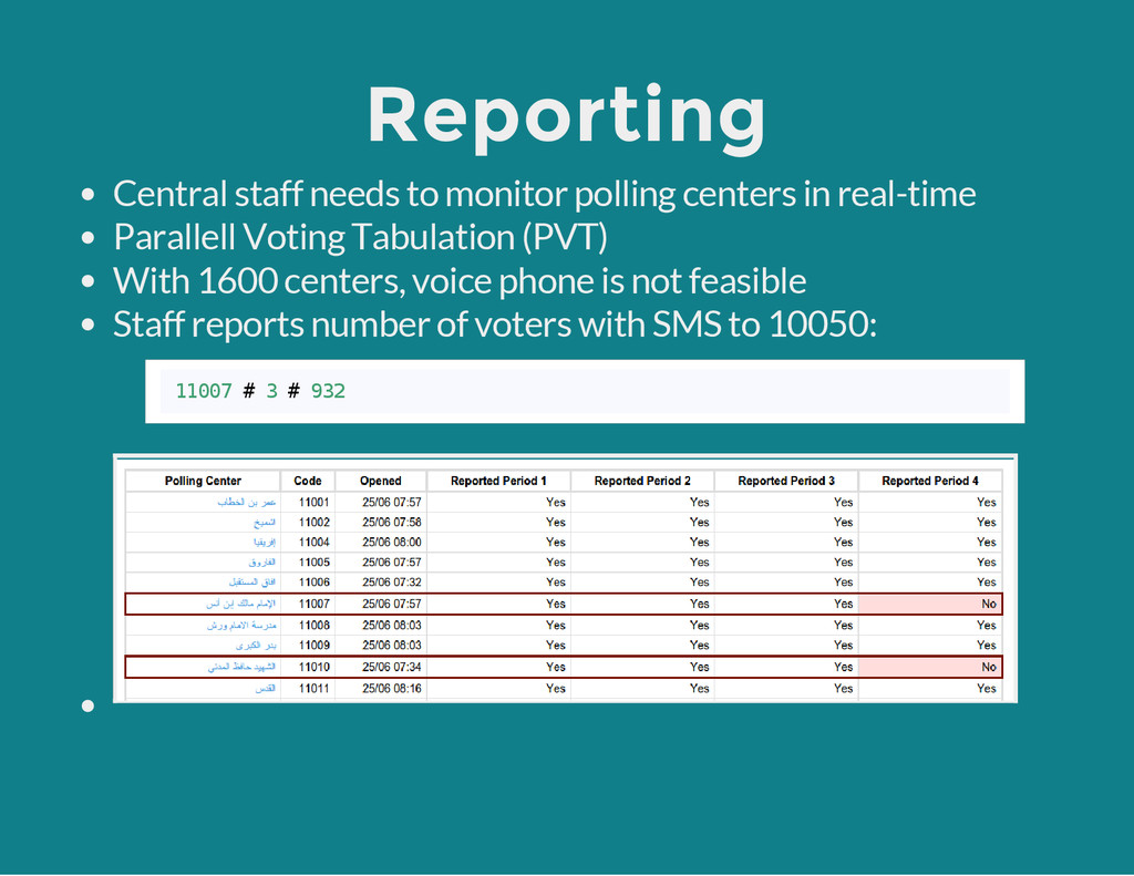 Reporting Central staff needs to monitor pollin...