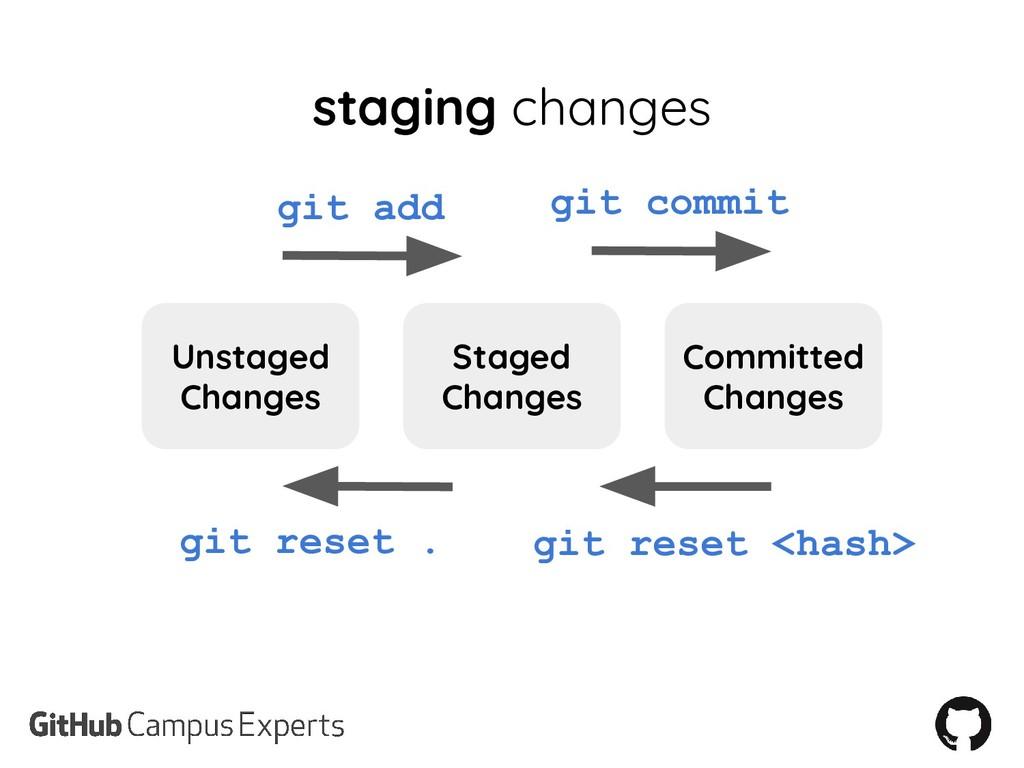 staging changes Unstaged Changes Staged Changes...