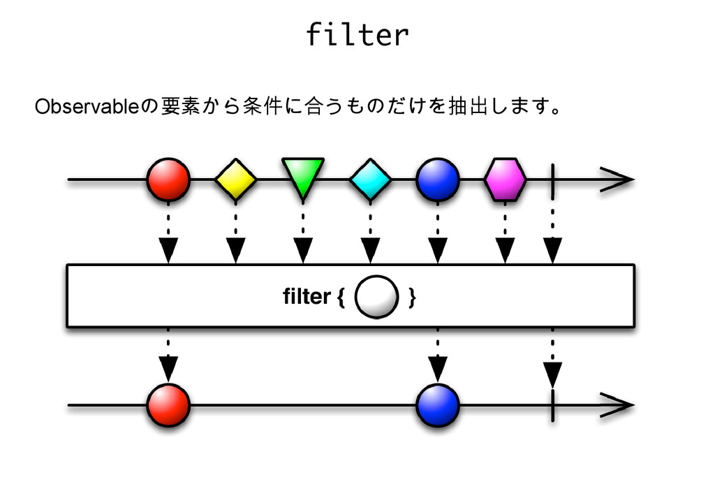 filter Observableの要素から条件に合うものだけを抽出します。