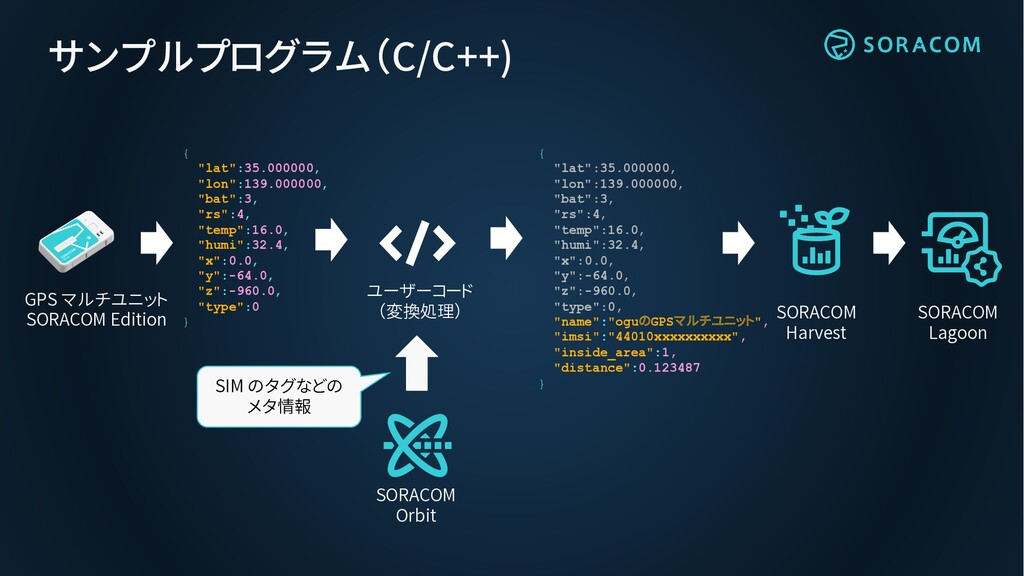 サンプルプログラム(C/C++) SORACOM Lagoon SORACOM Harvest...