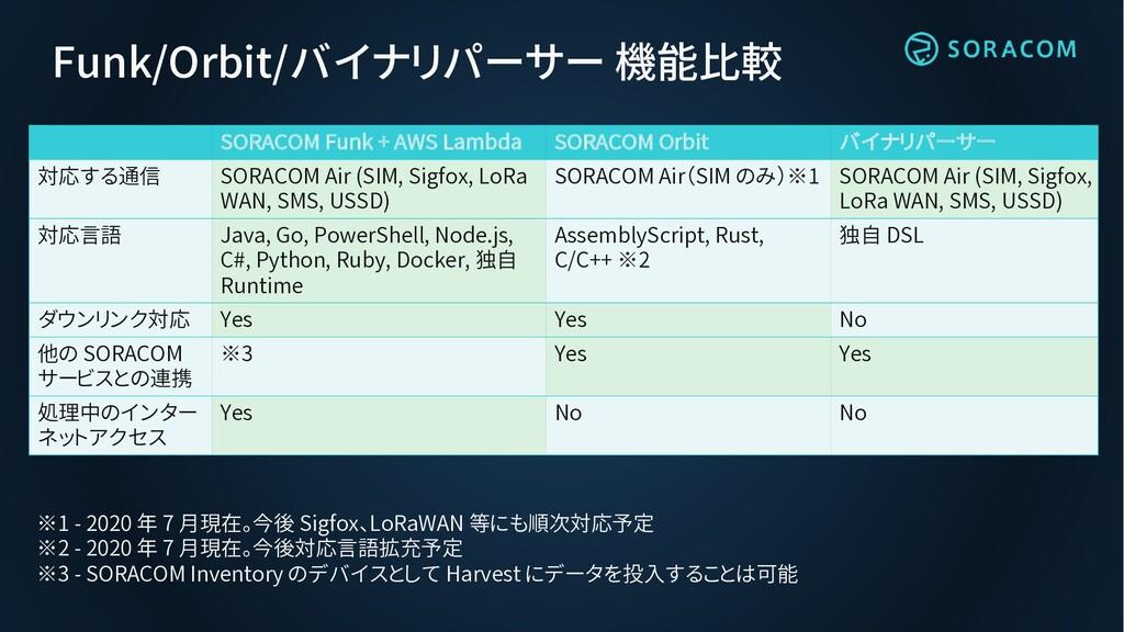 Funk/Orbit/バイナリパーサー 機能比較 SORACOM Funk + AWS Lam...