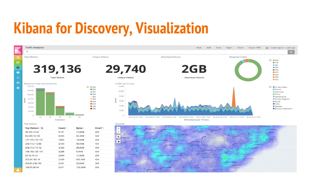 Kibana for Discovery, Visualization