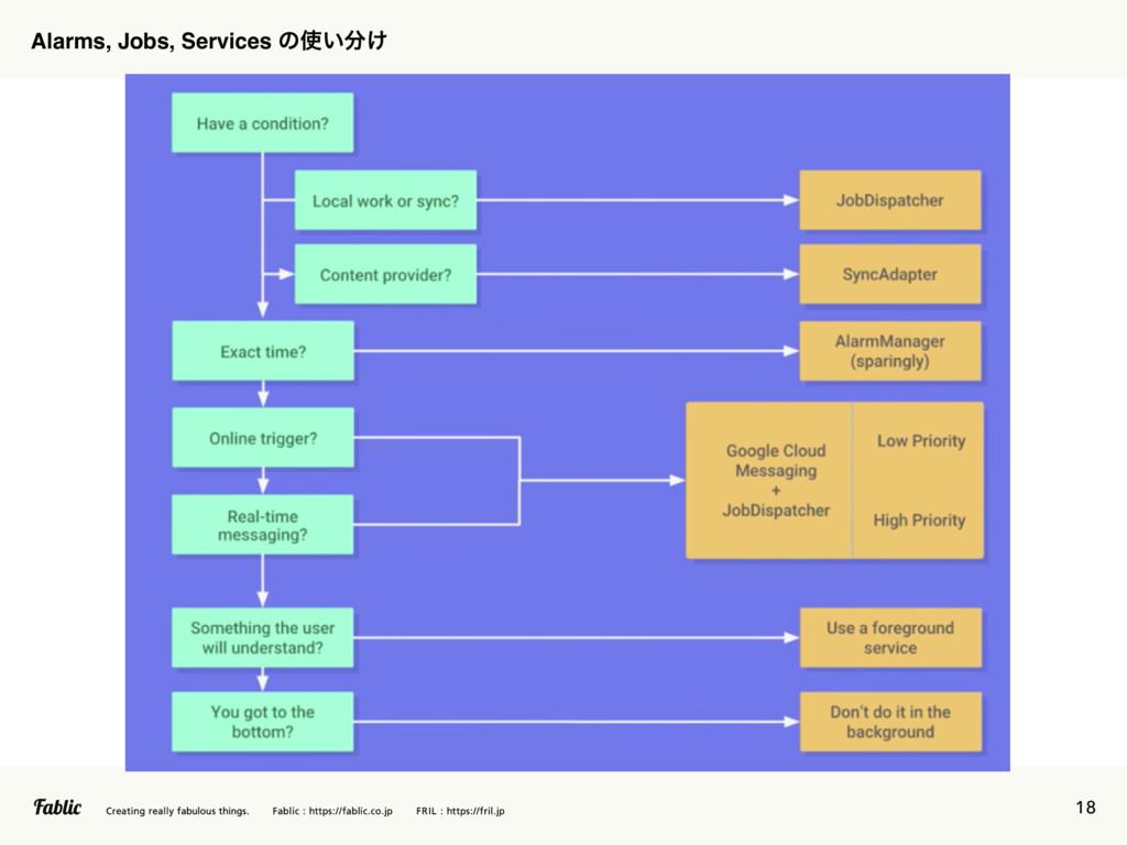 18 Alarms, Jobs, Services ͷ͍͚