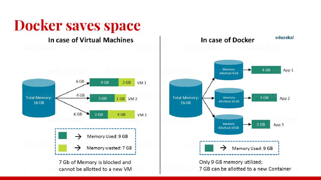 Docker saves space