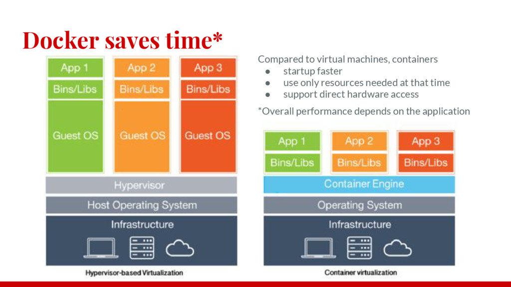 Docker saves time* Compared to virtual machines...