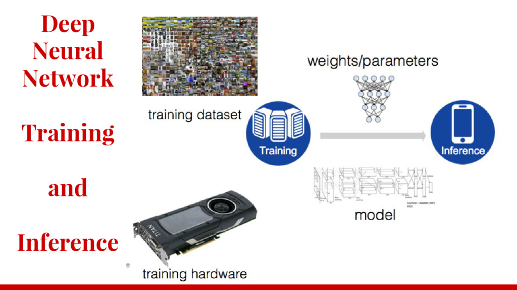 Deep Neural Network Training and Inference