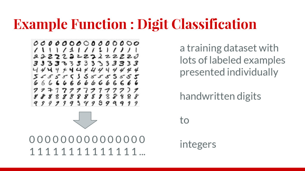 Example Function : Digit Classification a train...