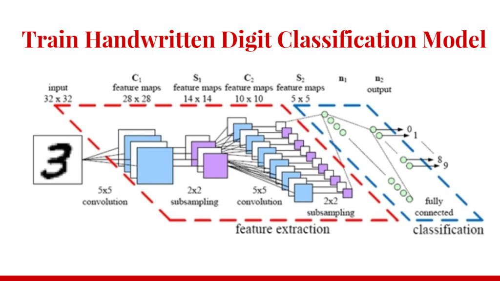 Train Handwritten Digit Classification Model