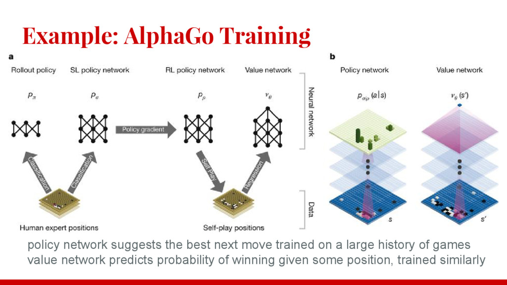 Example: AlphaGo Training policy network sugges...