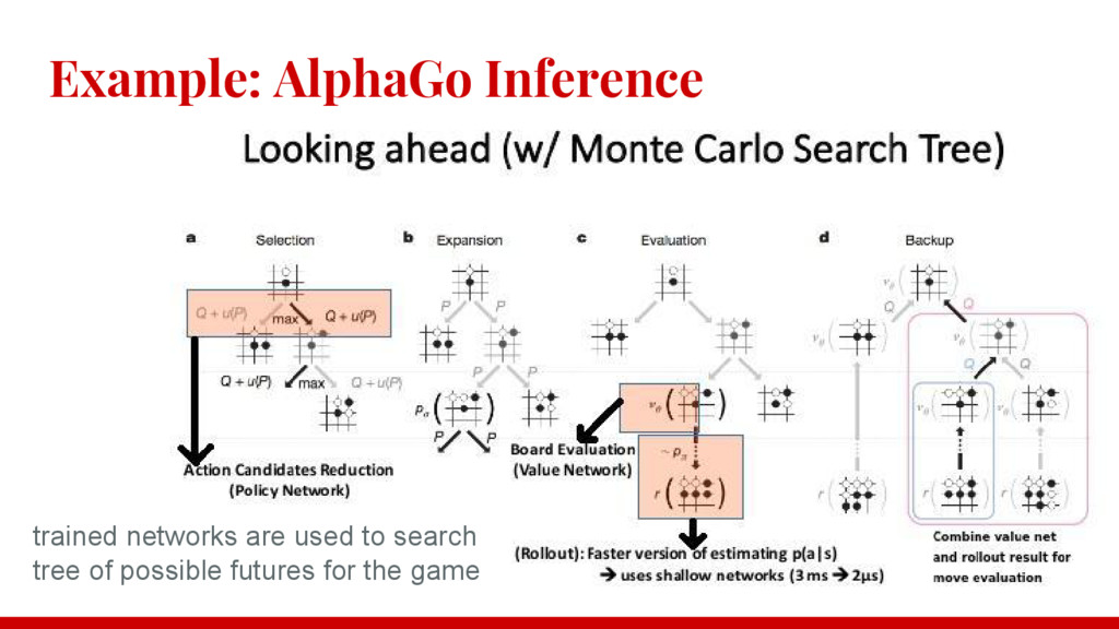 Example: AlphaGo Inference trained networks are...