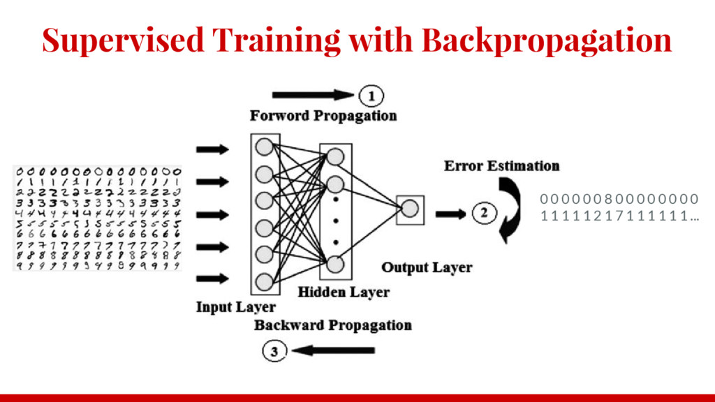 Supervised Training with Backpropagation 0 0 0 ...