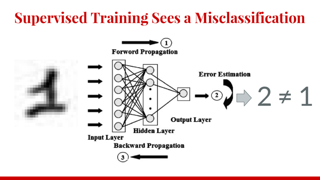 Supervised Training Sees a Misclassification 2 ...
