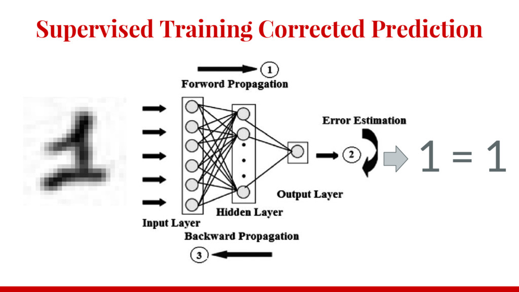 Supervised Training Corrected Prediction 1 = 1