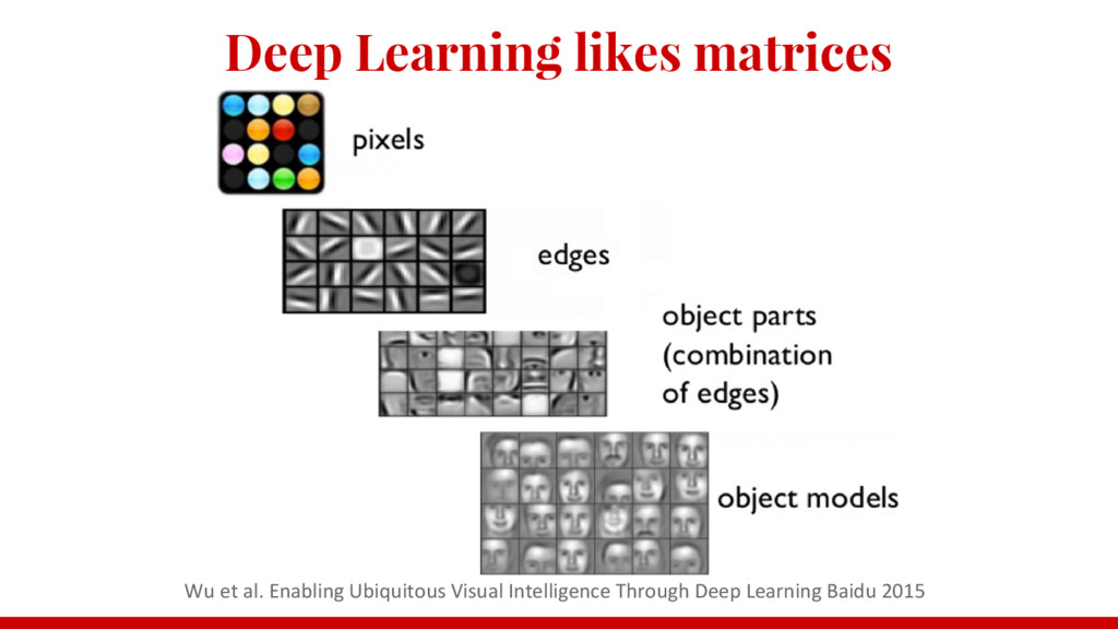 Deep Learning likes matrices Wu et al. Enabling...