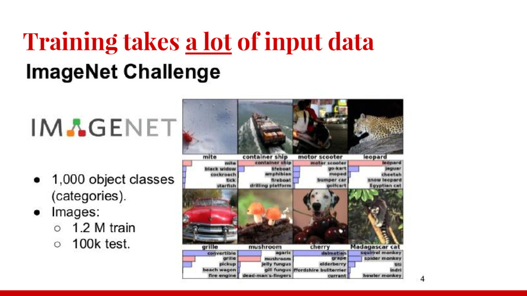 Training takes a lot of input data