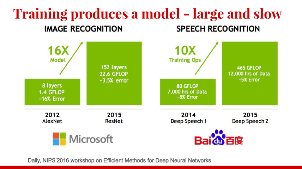 Training produces a model - large and slow