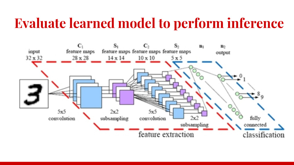 Evaluate learned model to perform inference