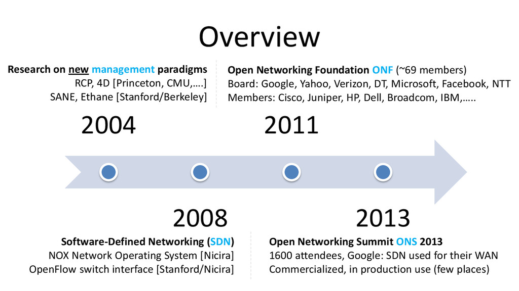 Overview 2004 2008 2011 2013 Research on new ma...