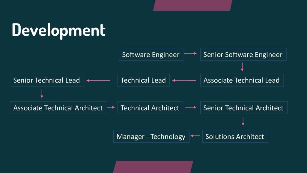 Development Software Engineer Senior Software E...