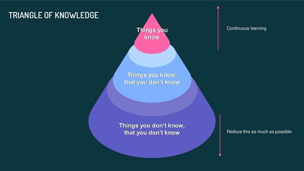 Things you don't know, that you don't know Thin...