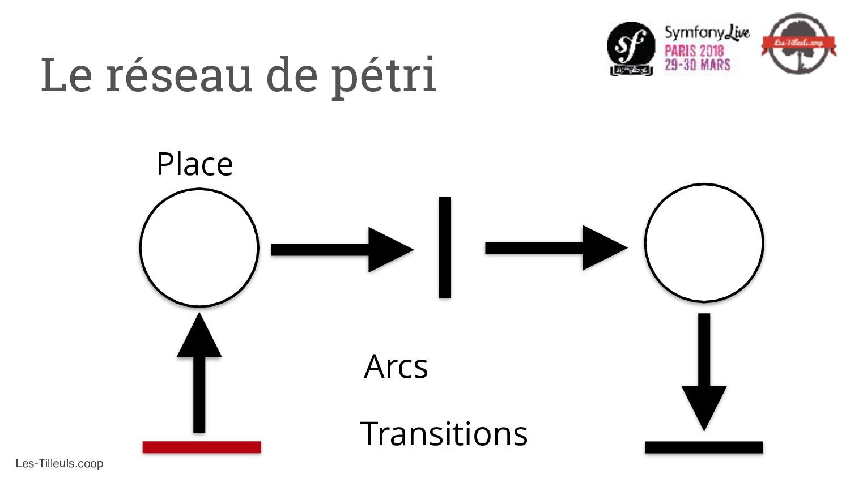 Les-Tilleuls.coop Transitions Arcs Place Le rés...