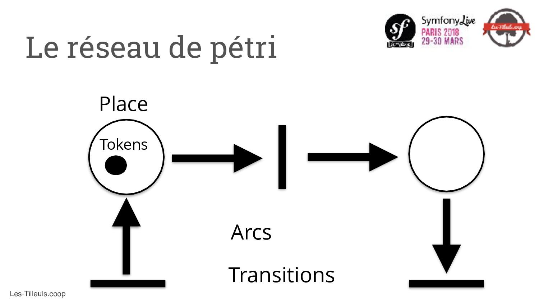Les-Tilleuls.coop Transitions Arcs Place Tokens...