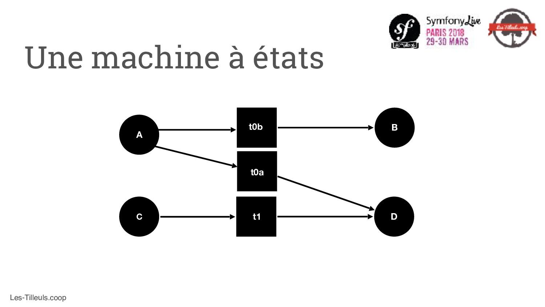 Les-Tilleuls.coop Une machine à états A D C t1 ...
