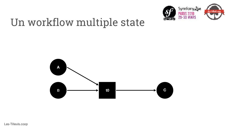 Les-Tilleuls.coop A C B t0 Un workflow multiple...