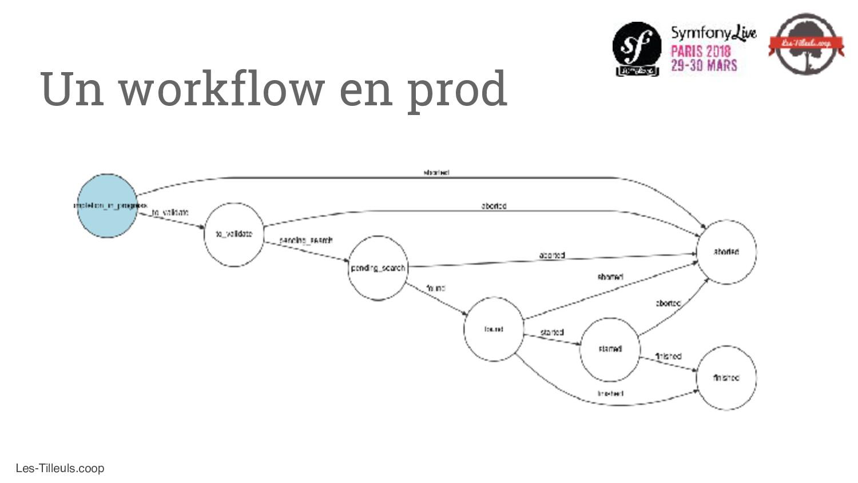 Les-Tilleuls.coop Un workflow en prod