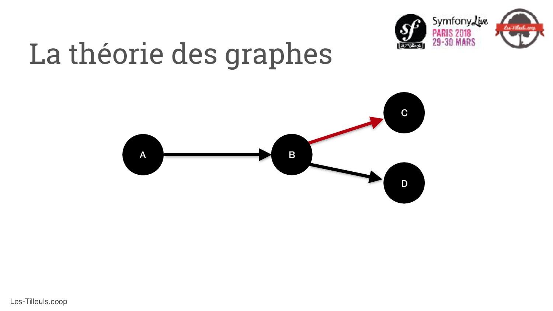 Les-Tilleuls.coop La théorie des graphes A C D B