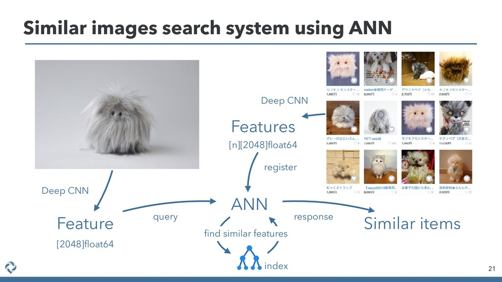 Similar images search system using ANN 21 Featu...