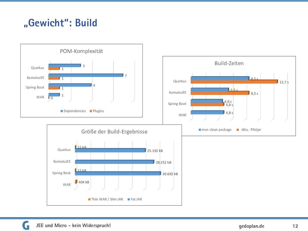 """Gewicht"": Build 12 gedoplan.de WAR Spring Boot..."