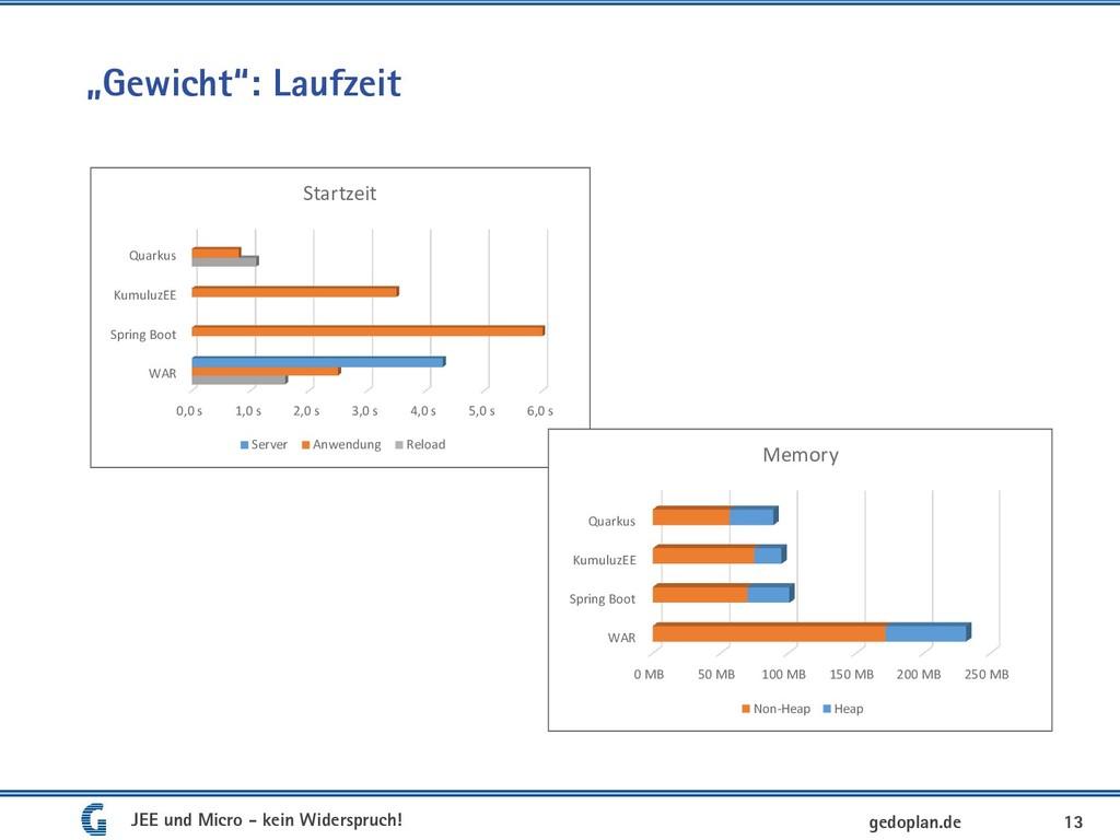 """""""Gewicht"""": Laufzeit 13 gedoplan.de 0,0 s 1,0 s ..."""