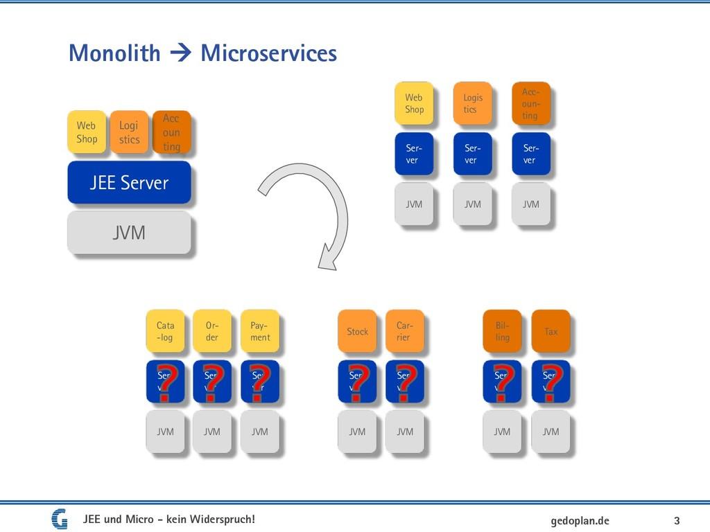 3 gedoplan.de Monolith  Microservices JVM JEE ...