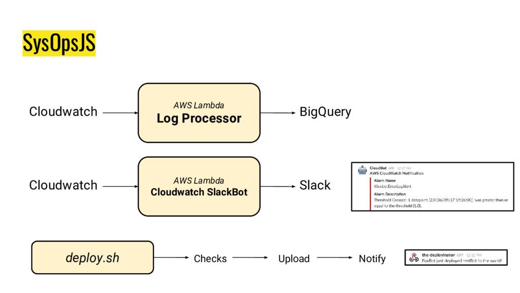 SysOpsJS AWS Lambda Log Processor Cloudwatch Bi...