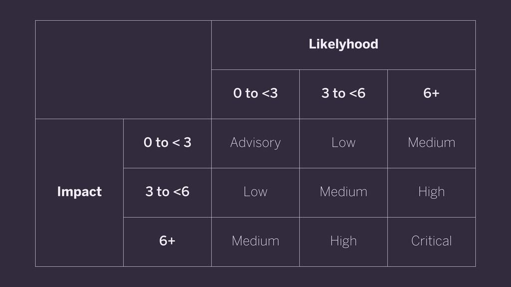 Likelyhood Likelyhood Likelyhood 0 to <3 3 to <...