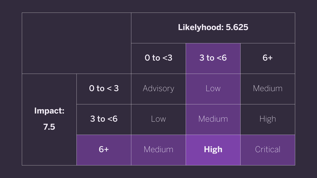 Likelyhood: 5.625 Likelyhood: 5.625 Likelyhood:...